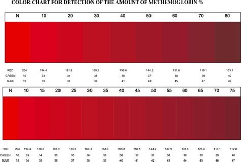 implantation blood color color chart for the measurement of methemoglobin the