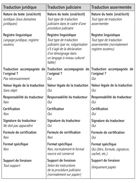 traduction chambre espagnol réalité professionnelle de la traduction assermentée en
