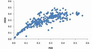 Precision At Rank 20  P20  Versus Cluster Recall At Rank 20  Cr20