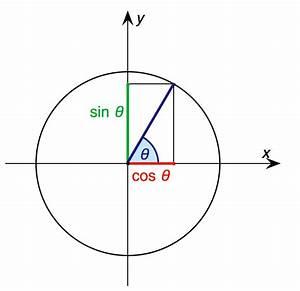Sin Berechnen : trigonometry what is cos k pi mathematics stack exchange ~ Themetempest.com Abrechnung