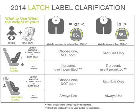Learn About Latch Car Seat Installation