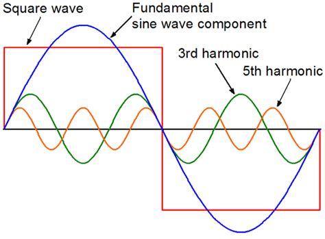 Pure Sine Waves Really Northernarizona Windandsun