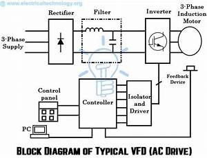 What Is Ac Drive  Working  U0026 Types Of Electrical Drives  U0026 Vfd