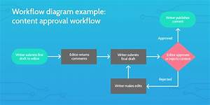 Google Workflow Diagram Tool