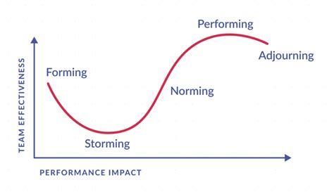 developing high performing teams   set path