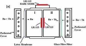 A  Schematic Diagram   B  Actual Twin Cup Dosimeter