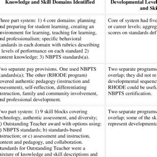 What Are Some Exles Of Skills For A Resume by Knowledge And Skills Rewarded Content And Structure