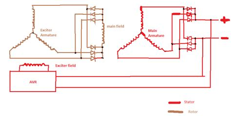 brushless alternator works  diagram