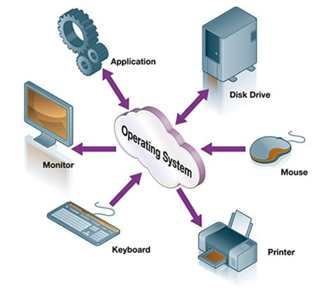 What Is Os Or Operating System Definition. Best Canadian Web Host Binary Options Systems. Medical School Syllabus Label Printer Network. Nursing Homes Grand Prairie Tx. Acupunture And Fertility Lee Philips Packaging. Job Leads For Contractors Oval White Pill 4h2. Website Design Greenville Sc. Adobe Active File Monitor Computer Science Ba. Salary For Business Management Degree