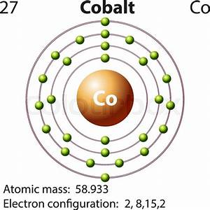Symbol And Electron Diagram For Cobalt Illustration