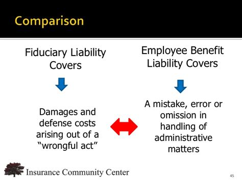 Buy direct & save on surety bonds. Fiduciary Liability & EBL - They are not the same