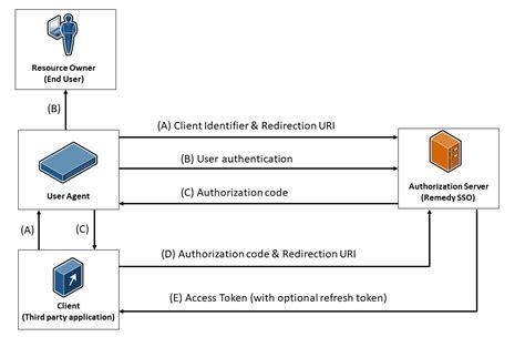 oauth flow protocol process diagram framework configuring bmc following authorization performs docs tasks