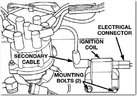 Coil Wiring For 97 Jeep by 97 Jeep Grand Ignition Coil Wiring Diagram Jeep