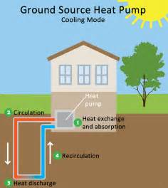 Ground Source Or Air Source Heat Pump Pictures