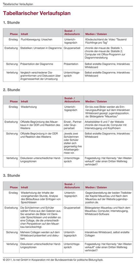 tabellarische uebersicht ueber den unterrichtsverlauf bpb