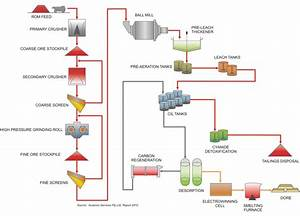 Amit 145  Lesson 4 Gravity Separation  U2013 Mining Mill