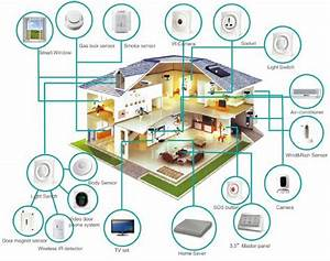 Smart Home Systeme 2017 : rise of the uk smart home ~ Lizthompson.info Haus und Dekorationen