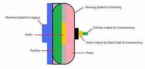 Torque Converter Diagram