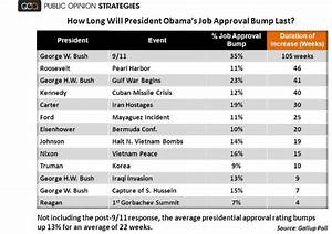 Obama Job Approval Rating Chart What Explains Fdr 39 S Puny Poll Bounce After Pearl Harbor