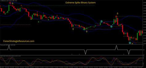 extreme spike binary system forex strategies forex