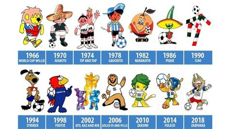World Cup mascots through the years, from Zabivaka to