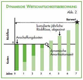 Zinsfuß Berechnen : energieeffizienz berechnen wirtschaftlichkeitsberechnung ~ Themetempest.com Abrechnung