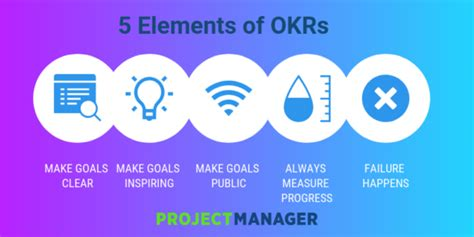 okr objectives  key results  images