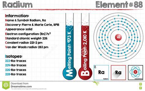 Diagram Of Radium by Radium Chemical Element Vector Cartoondealer