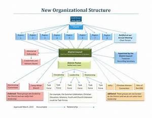 Church Leadership Structure Flow Chart  U2013 Church Leadership