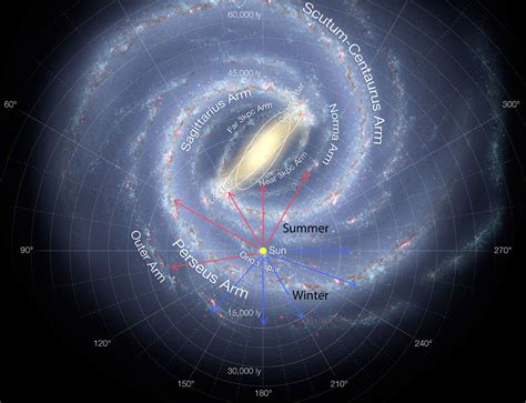 Interesting Facts About The Milky Way Universe Today