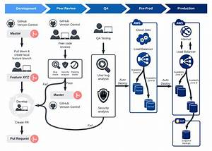 5 Steps To A Successful Release Management Process