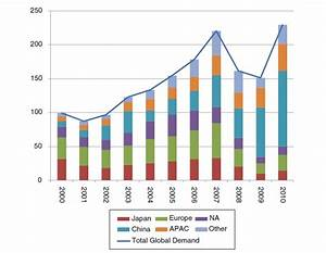 Global and Chinese Construction Machinery Markets - Global ...