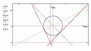 Kreismittelpunkt Berechnen : mp forum kreis zwischen 2 tangenten mit unterschiedlicher steigung matroids matheplanet ~ Themetempest.com Abrechnung