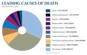 Chart of Leading Causes Death in Us