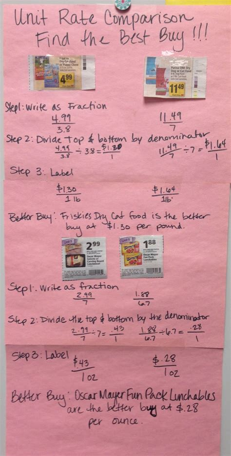 Find The Best Buy! Unit Rate Comparison Activity For Middle School Math After Students Have