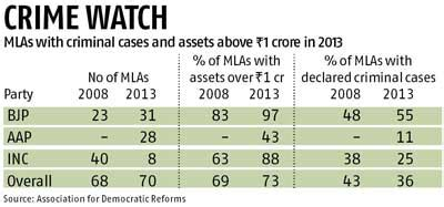 Full Form Of Mla In India by Aap Impact Mlas With Criminal Cases Decline In Delhi