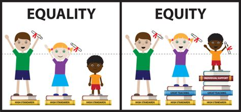 Equality Meme - the evolution of an accidental meme craig froehle medium