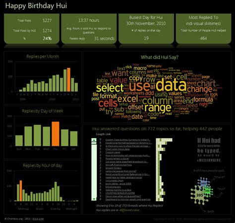 Happy  Ee  Birthday Ee   Hui An Excel Dashboard To Prove You