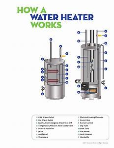 Water Heater Repairs And Installation