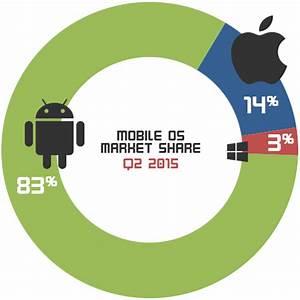 Mobile OS Market Share Q2 2015