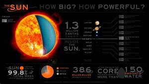 Biggest Star Compared to Our Sun (page 2) - Pics about space