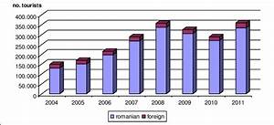 Tourist Flows Evolution In The Rural Tourism Product  2004