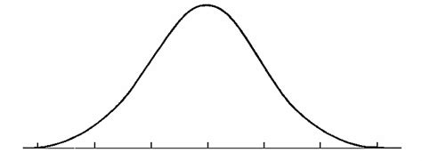 curve template to be a foxy gazelle emotional bell curve