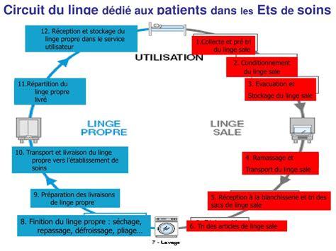 technique de repassage du linge ppt hygi 232 ne des locaux et circuits hospitaliers powerpoint presentation id 222878