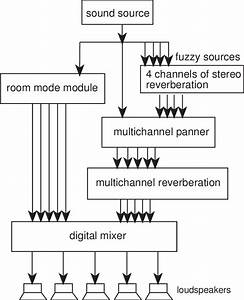 A Block Diagram Of The Components Of The System And The Audio Signal
