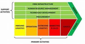 Value Chain Analysis Explained With Examples