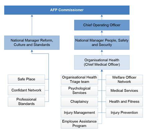 managing mental health   australian federal police