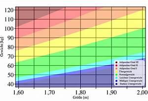Idealgewicht Berechnen Alter : bmi rechner idealgewicht mit body mass index berechnen ~ Themetempest.com Abrechnung