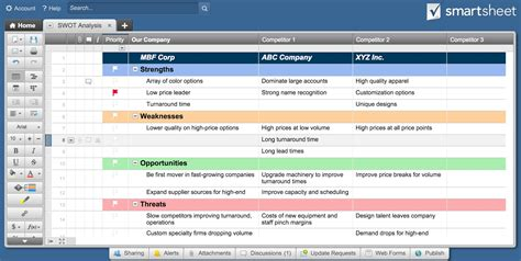 swot analysis templates smartsheet