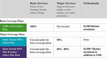 Dental Delta Plan Comparison State Wisconsin Basic